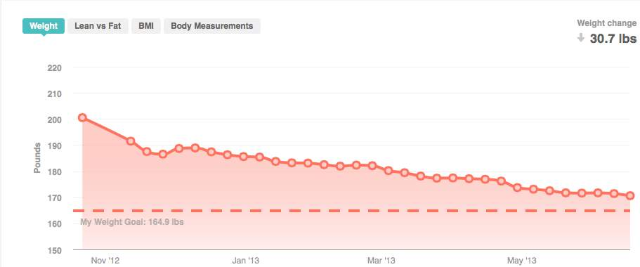 After six months on the LifehackrDiet I had lost 30lbs doing and eating what I normally did with a few small changes.