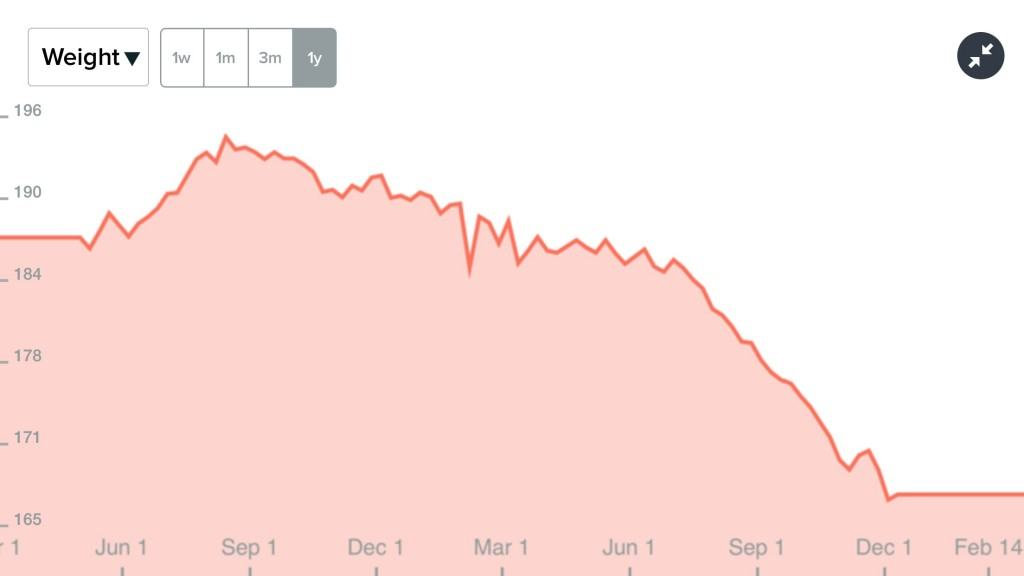 Jim McAndrew's Weight Loss chart due to lifestyle changes he made. @SyncSolver